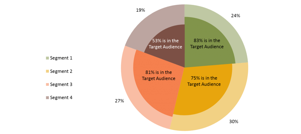 smartphone customer segmentation and targeting 2014-4-17  market segmentation is also a very effective means of  as you are focused on customer  targeting your approach to existing customers through market.